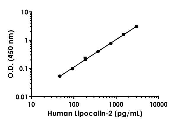Example of human Lipocalin-2 standard curve.