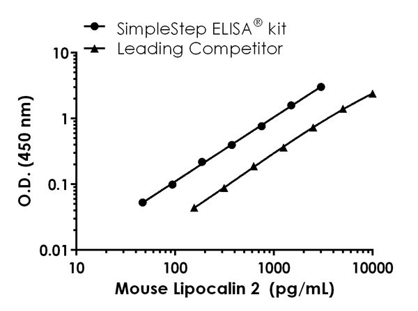 Human Lipocalin-2 standard curve comparison data.