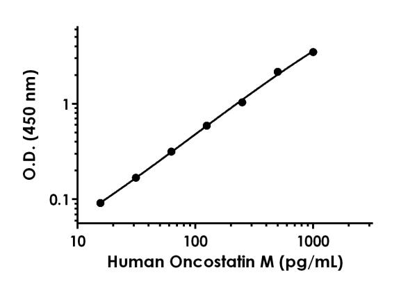Example of human Oncostatin M standard curve.
