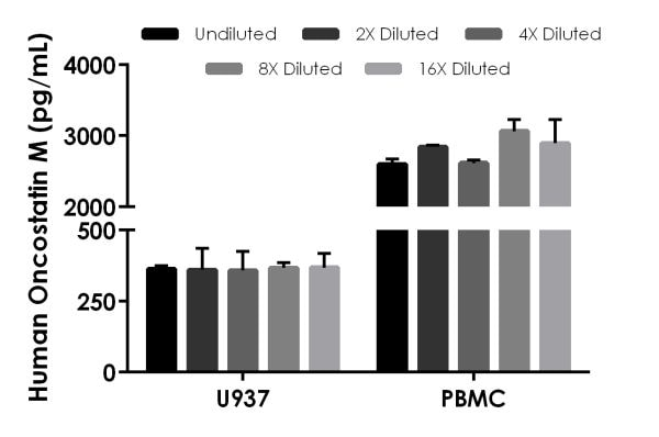 Interpolated concentrations of native Oncostatin M in human cell culture supernatant samples.