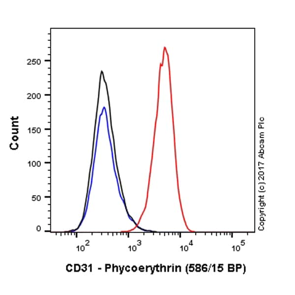 Flow Cytometry - Anti-CD31 antibody [JC/70A] (Phycoerythrin) (ab215660)