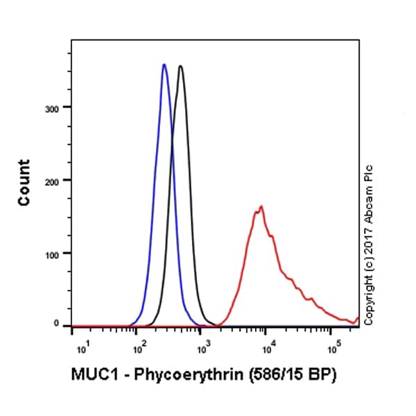 Flow Cytometry - Anti-MUC1 antibody [HMFG1 (aka 1.10.F3)] (Phycoerythrin) (ab215670)