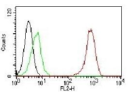 Flow Cytometry - Anti-CD31 antibody [C31.7] (Phycoerythrin) (ab215753)