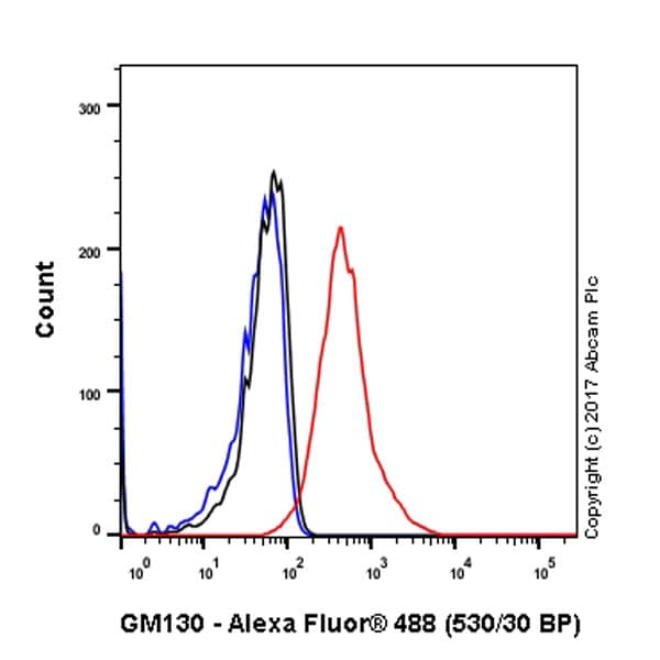 Flow Cytometry (Intracellular) - Anti-GM130 antibody [EP892Y] - BSA and Azide free (ab215966)