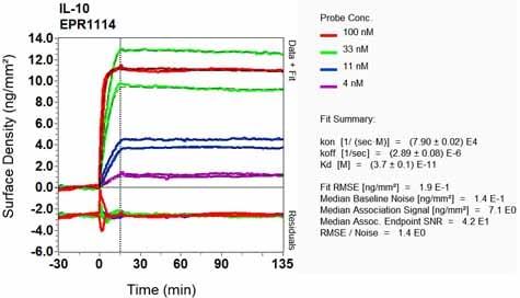 OI-RD Scanning - Anti-IL-10 antibody [EPR1114] - BSA and Azide free (ab215975)