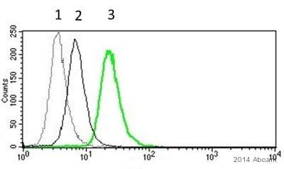 Flow Cytometry - Anti-IL-10 antibody [EPR1114] - BSA and Azide free (ab215975)
