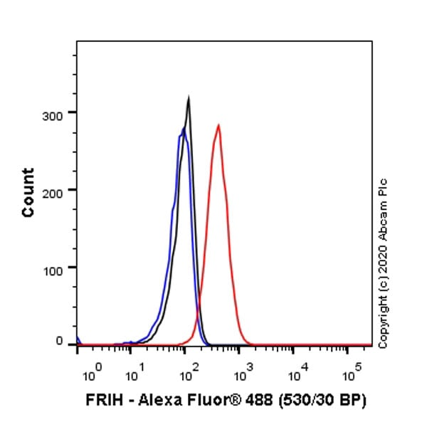 Flow Cytometry - Anti-Ferritin antibody [EPR3004Y] - Low endotoxin, Azide free (ab215982)