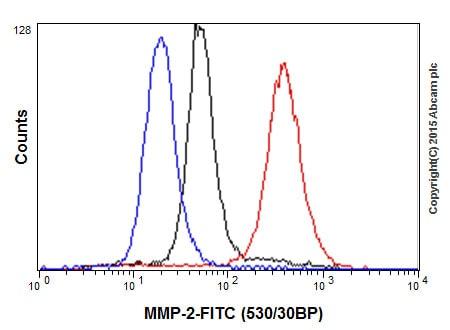 Flow Cytometry - Anti-MMP2 antibody [EPR1184] - Low endotoxin, Azide free (ab215986)