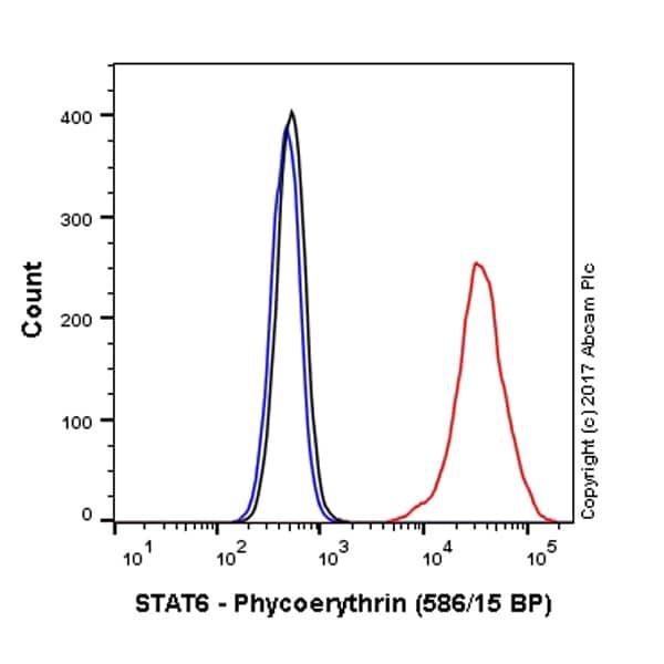 Flow Cytometry - Anti-STAT6 antibody [YE361] - BSA and Azide free (ab215995)