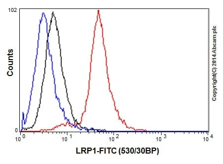 Flow Cytometry - Anti-LRP1 antibody [EPR3724] - BSA and Azide free (ab215997)