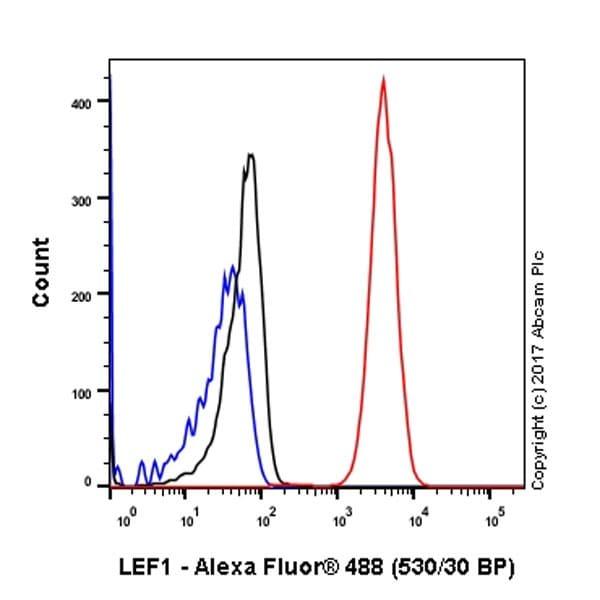 Flow Cytometry - Anti-LEF1 antibody [EPR2029Y] - BSA and Azide free (ab215999)