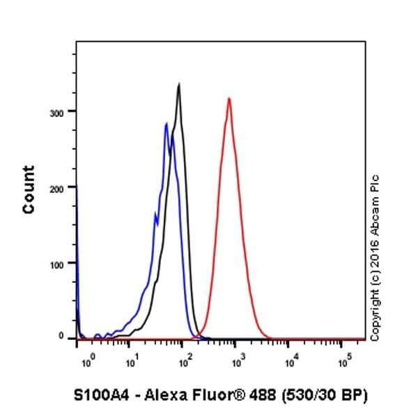 Flow Cytometry - Anti-S100A4 antibody [EPR2761(2)] - BSA and Azide free (ab216003)
