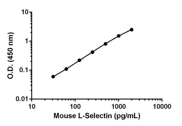 Mouse L-Selectin standard curve.
