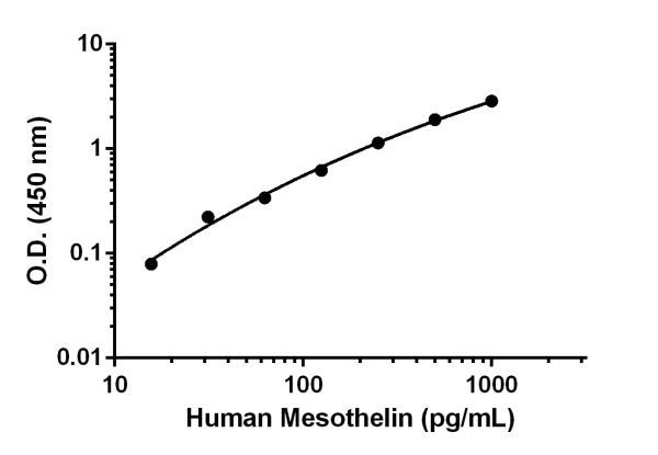 Human Mesothelin standard curve.