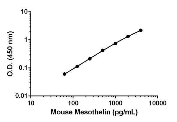 Mouse Mesothelin standard curve.