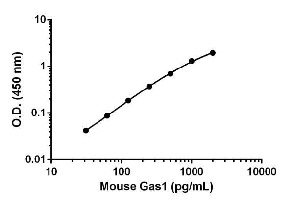Mouse Gas1 standard curve.