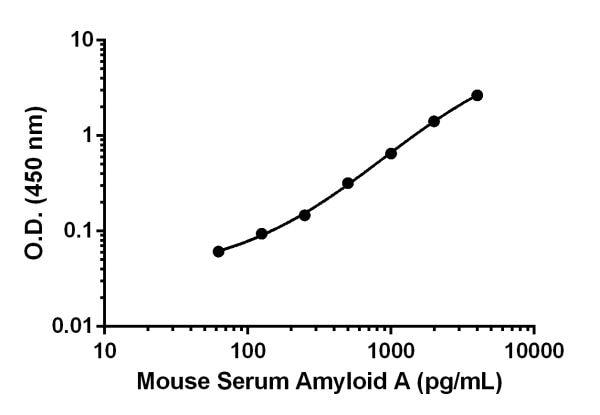 Mouse SAA standard curve.