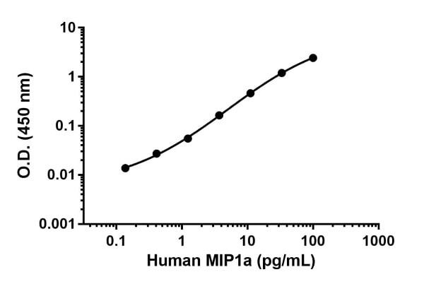 Human MIP1a standard curve.