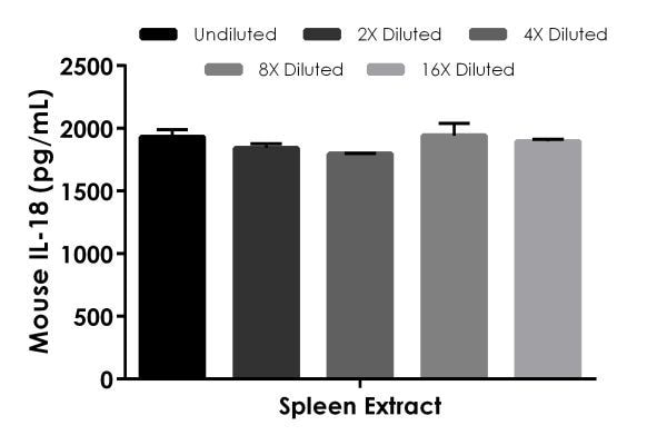 Interpolated concentrations of native IL-18 in mouse spleen extract sample based on a 100 µg/mL extract load.