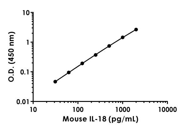 Example of mouse IL-18 standard curve in 1X Cell Extraction Buffer PTR.