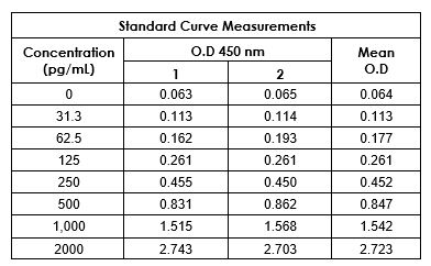 . Example of mouse IL-18 standard curve in Sample Diluent NS.
