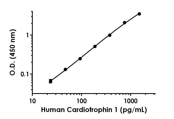 Example of human Cardiotrophin 1 standard curve in Sample Diluent 25BS.