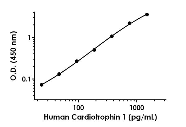 Example of human Cardiotrophin 1 standard curve in 1X Cell Extraction Buffer PTR.