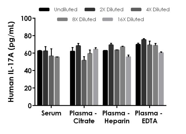 Interpolated concentrations of spike IL-17A in human serum and plasma samples.