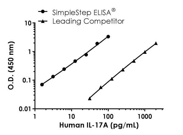 Human IL-17A standard curve comparison data.