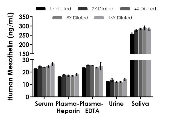 Interpolated concentrations of native Mesothelin in human serum, plasma, urine and saliva samples.