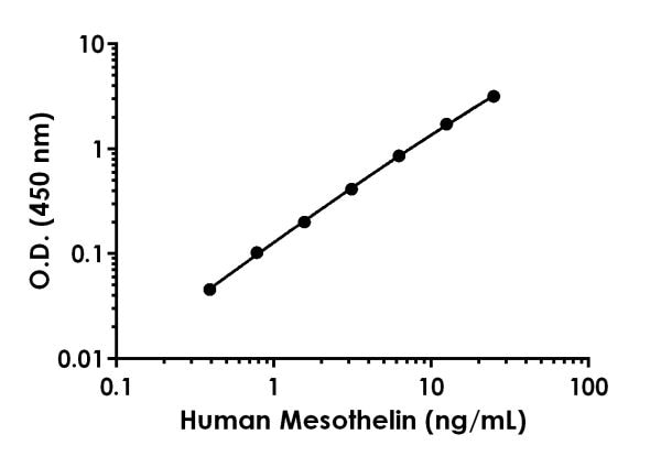 Example of human Mesothelin standard curve in Sample Diluent NS.