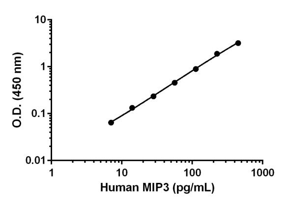 Example of human MIP3 standard curve in Sample Diluent NS.