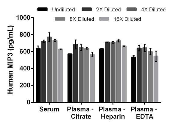 Interpolated concentrations of native MIP3 in human serum and plasma samples.