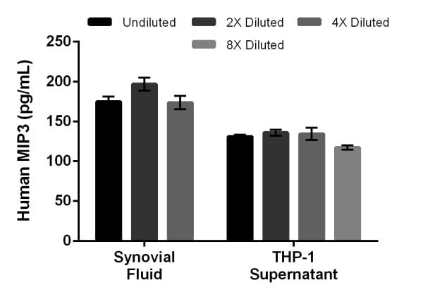 Interpolated concentrations of native MIP3 in human synovial fluid and THP-1 cell culture supernatant samples