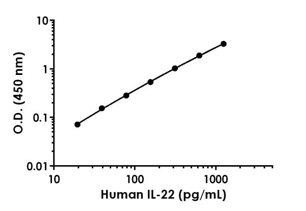 Example of human IL-22 standard curve in Sample Diluent 50BS.