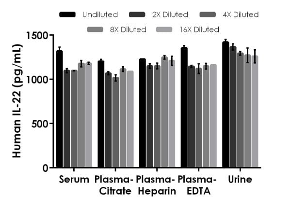 Interpolated concentrations of spike IL-22 in human serum, plasma and urine samples.