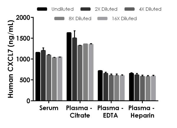 Interpolated concentrations of native CXCL7 in human serum and plasma samples.