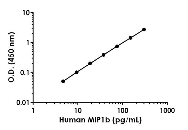 Example of human MIP1b standard curve in 1X Sample Diluent PTR.