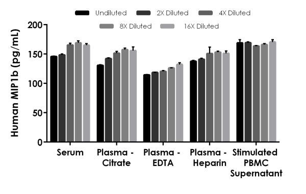 Interpolated concentrations of native MIP1b in human serum, plasma and cell culture supernatant samples.