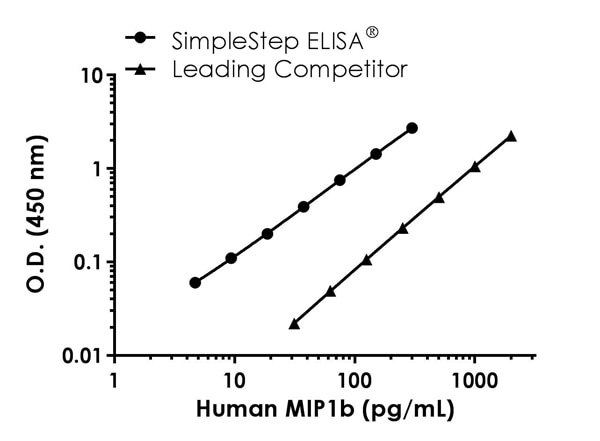 Human MIP1b standard curve comparison data.