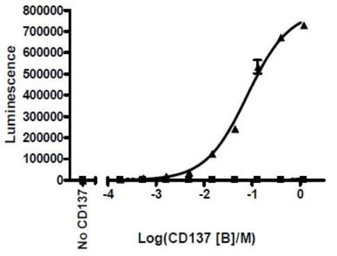 Functional Studies - Recombinant human 4-1BBL protein (Tagged) (ab216189)