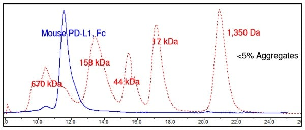 Other - Recombinant mouse PD-L1 protein (Fc Chimera) (ab216192)