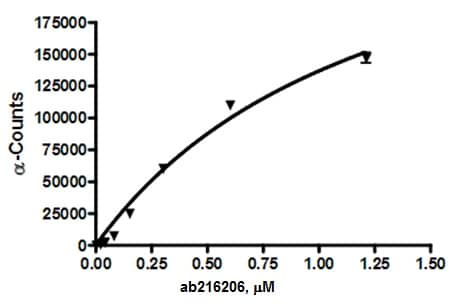 Functional Studies - Recombinant Human PD-L1 protein (ab216206)