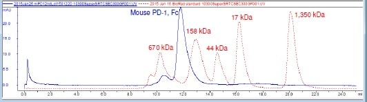 Other - Recombinant mouse PD1 protein (Fc Chimera) (ab216248)
