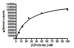 Functional Studies - Recombinant human Poliovirus Receptor/PVR protein (His tag) (ab216250)