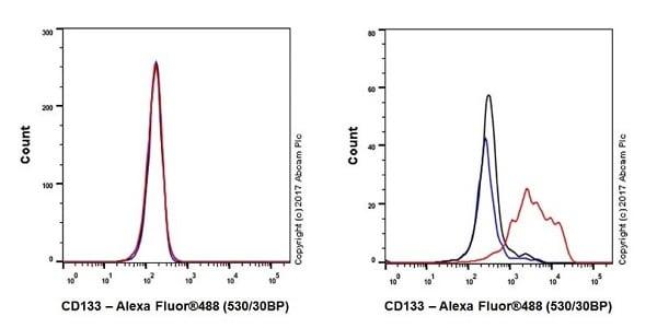 Flow Cytometry - Anti-CD133 antibody [EPR20980-104] (ab216323)