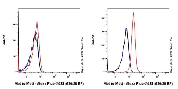 Flow Cytometry - Anti-Met (c-Met) antibody [EPR22436-24] (ab216330)