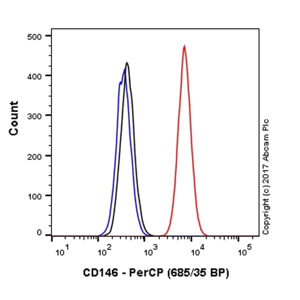 Flow Cytometry - Anti-CD146 antibody [EPR3208] (PerCP) (ab216361)