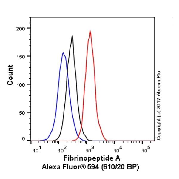 Flow Cytometry - Alexa Fluor® 594 Anti-Fibrinogen alpha chain antibody [EPR2919] (ab216367)