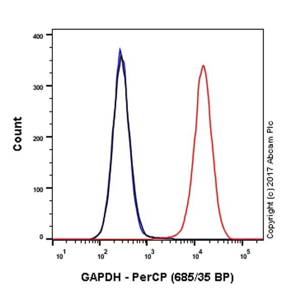 Flow Cytometry - Anti-GAPDH antibody [EPR6256] (PerCP) (ab216377)